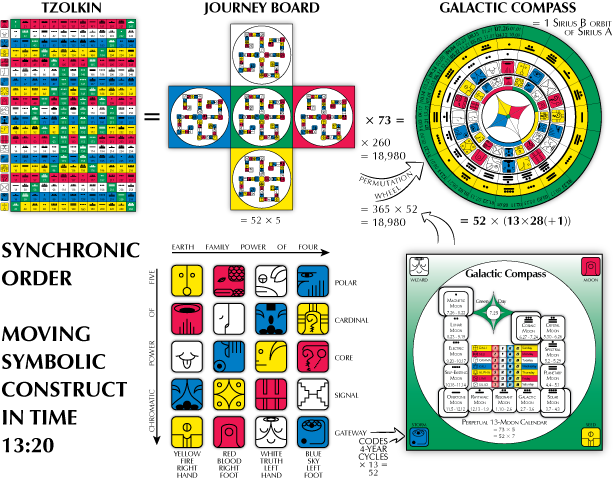 (260-kin Tzolkin = Journey Board) x 73 =