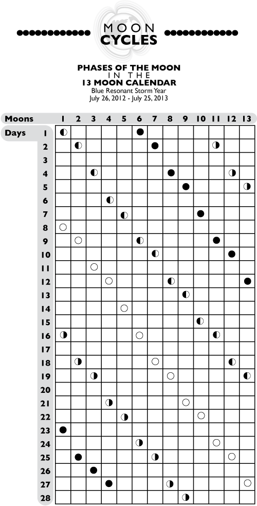Moon Phases Chart - 13 Moons/28-days