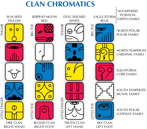 Diagram showing Clan Chromatics
