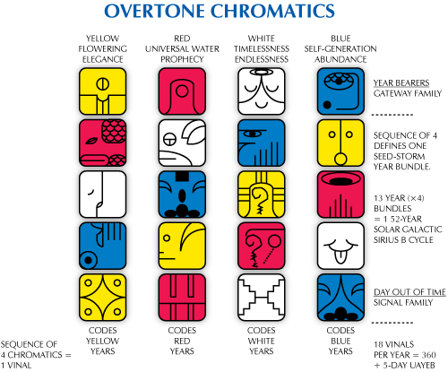 Overtone Chromatics diagram