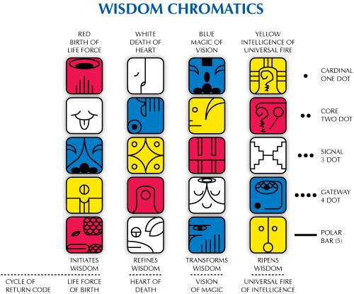 Wisdom Chromatics diagram