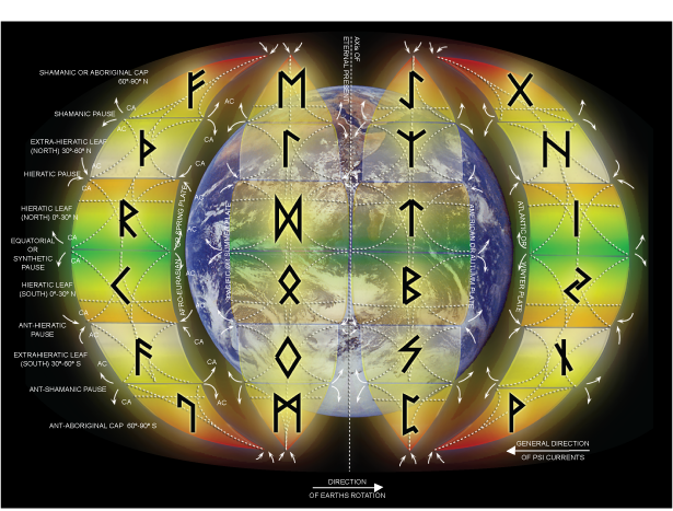 Lawoftime The Law Of Time 24 Runes Of The Elder Futhark Practice