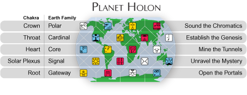 Planet Holon showing locations of the 20 Solar Seals, 5 Earth Families and their chakra correspondences