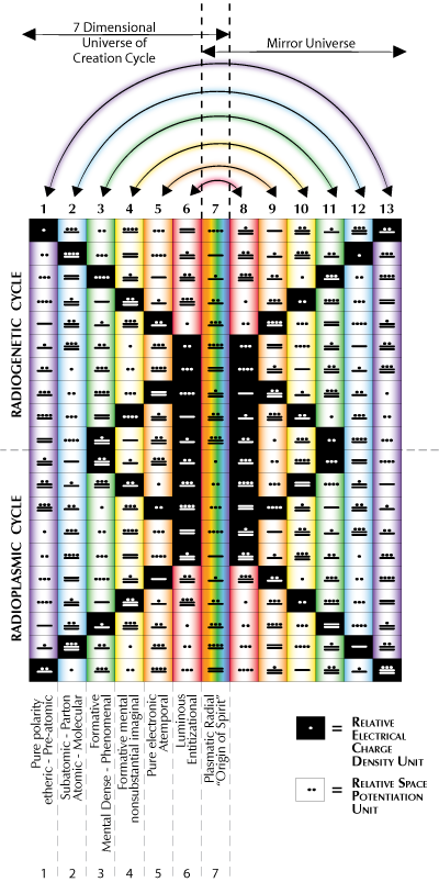 [Tzolkin as Multidimensional Matrix - 13 Columns = 13 dimensions]